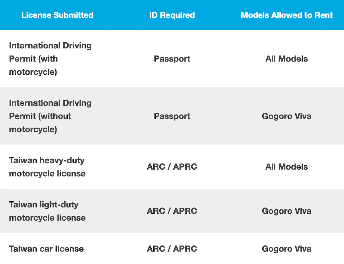 GoShare licence restrictions
